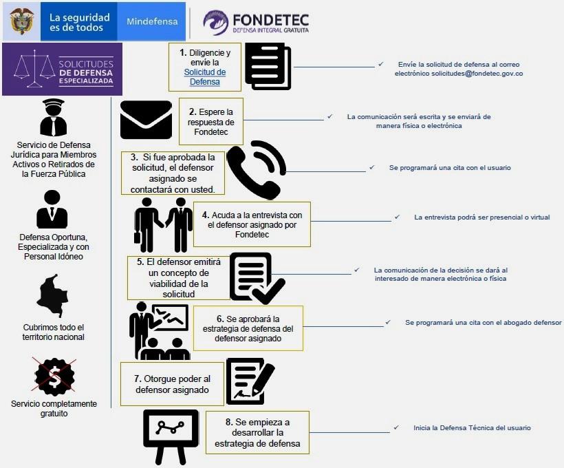 tramites-procedimiento-FONDETEC