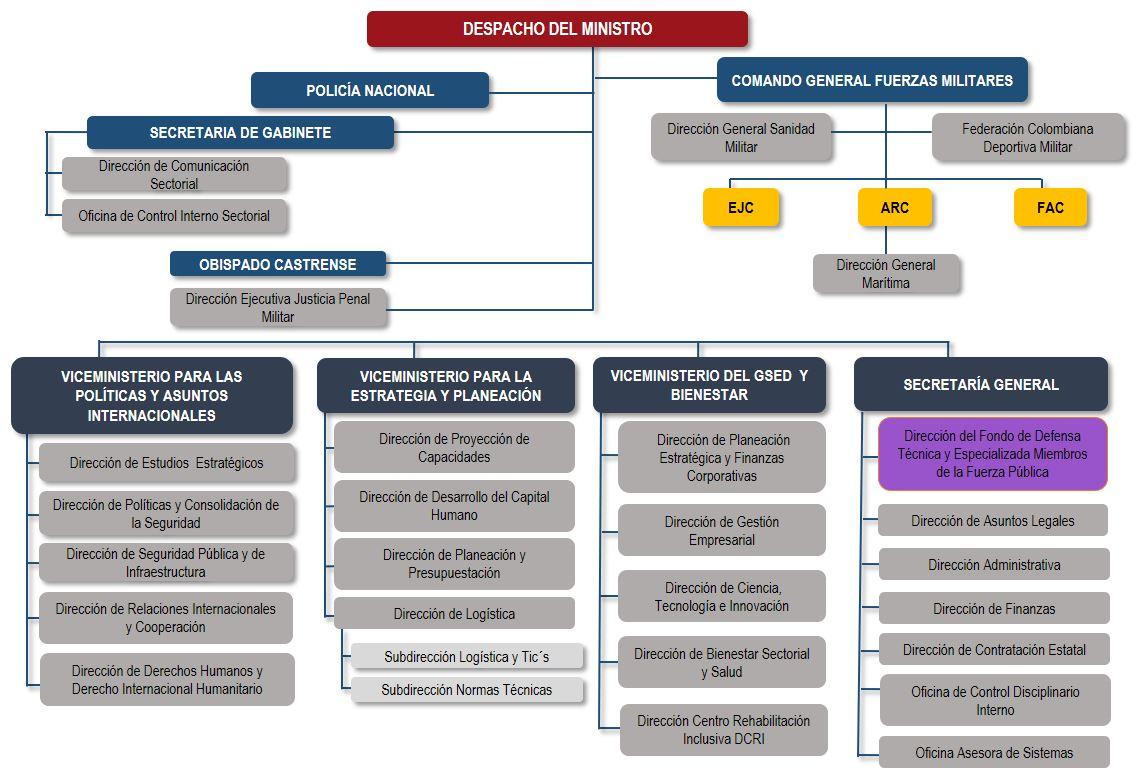 Estructura FONDETEC